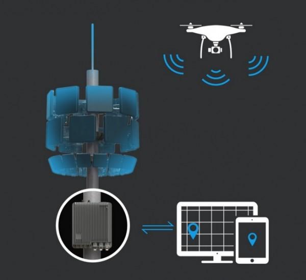 DJI Aeroscope Stationary | Drohnenortung und Überwachung